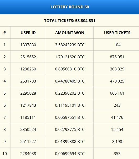 freebitcoin - выигрыши биткоинов (сатоши, bitcoin, BTC) в лотерею