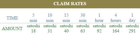 sunbtc-claim-rates