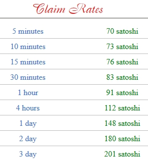 timeforbitcoin-claim-rates